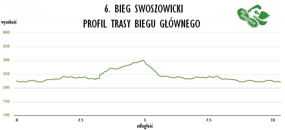 Profil trasy 6. Biegu Swoszowickiego